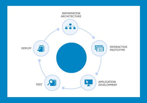 Enterprise Portal Software Development Cycle