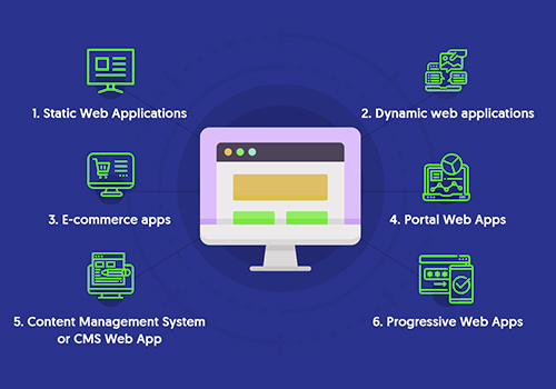 Types of Custom Business Development